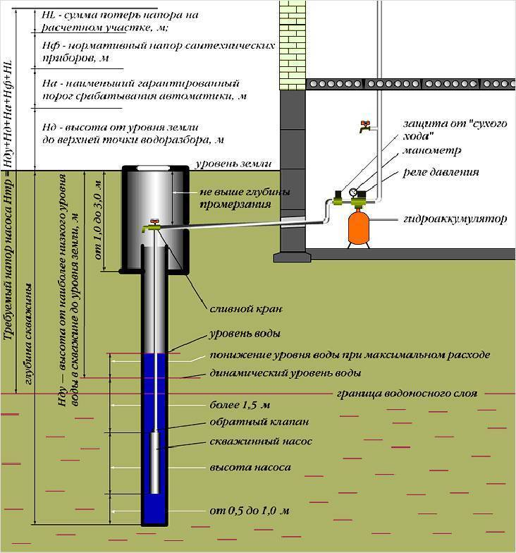 Как найти воду на участке для скважины: методы и рекомендации
