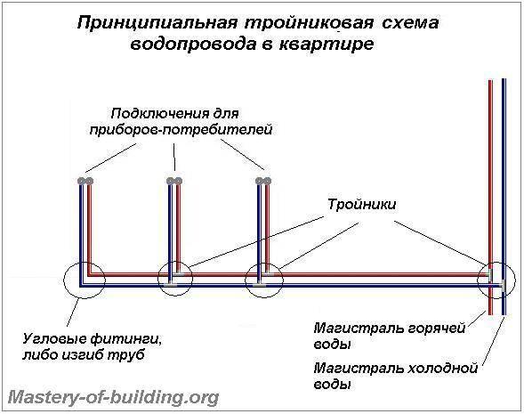Урок 8. какие трубы лучше для водопровода в квартире