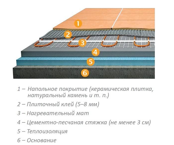 Виды электрического теплого пола, особенности конструкции и подключения, порядок монтажа, видеоинструкция