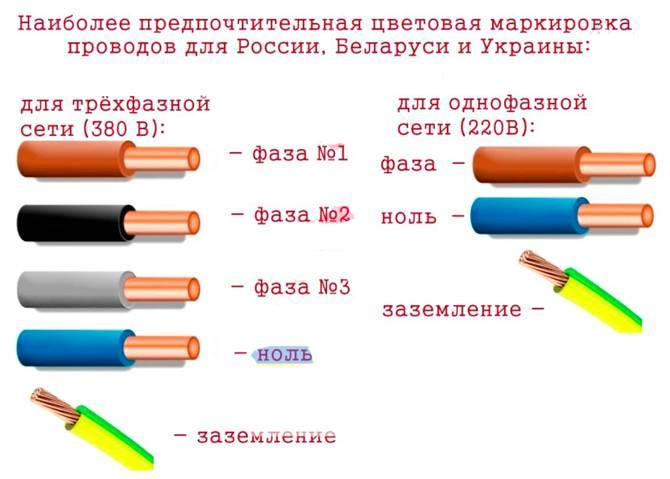 Цвета проводов: фаза, ноль, земля и их обозначение в квартире. что означают цвета электрических проводов, расшифровка на схеме и в электрике 220