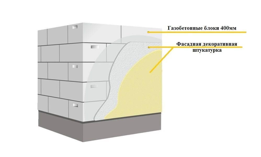 Чем отделать дом из газобетона: материалы,  способы монтажа (фото + видео)