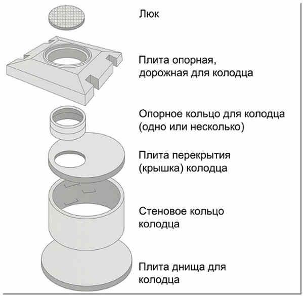 Особенности пластиковых колец для канализации, правила их монтажа