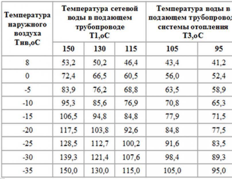 Температура горячей воды в кране: сколько градусов она должна быть по нормативам?