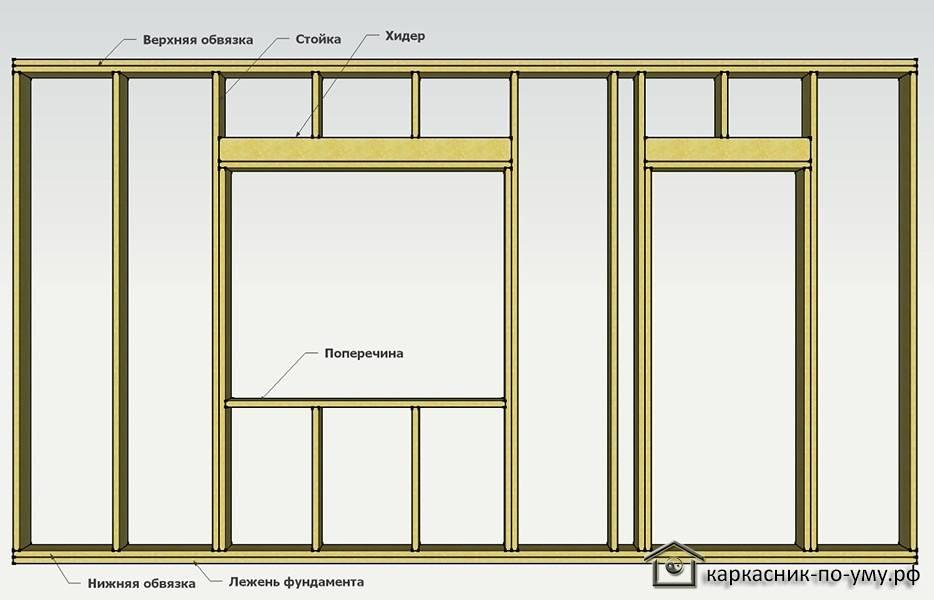 Установка окон в каркасном доме: деревянных, пластиковых, технология монтажа