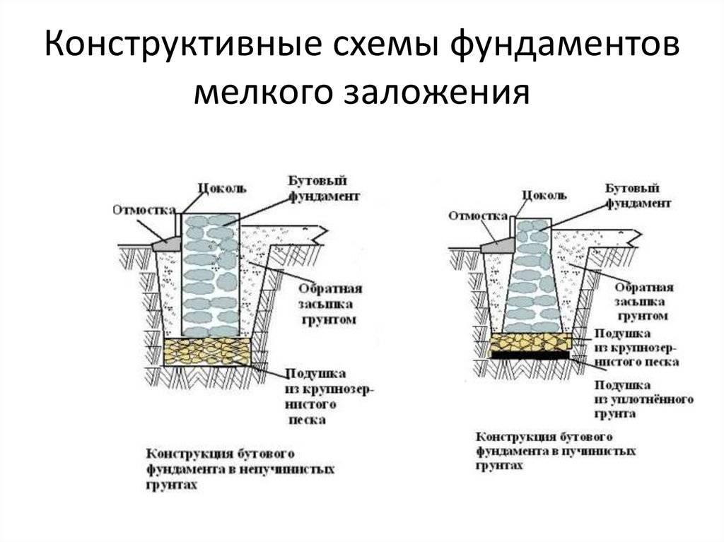 Фундамент ленточный из сборного железобетона
