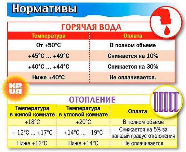 Какая температура горячей воды в кране,в многоквартирном доме должна быть по нормативу