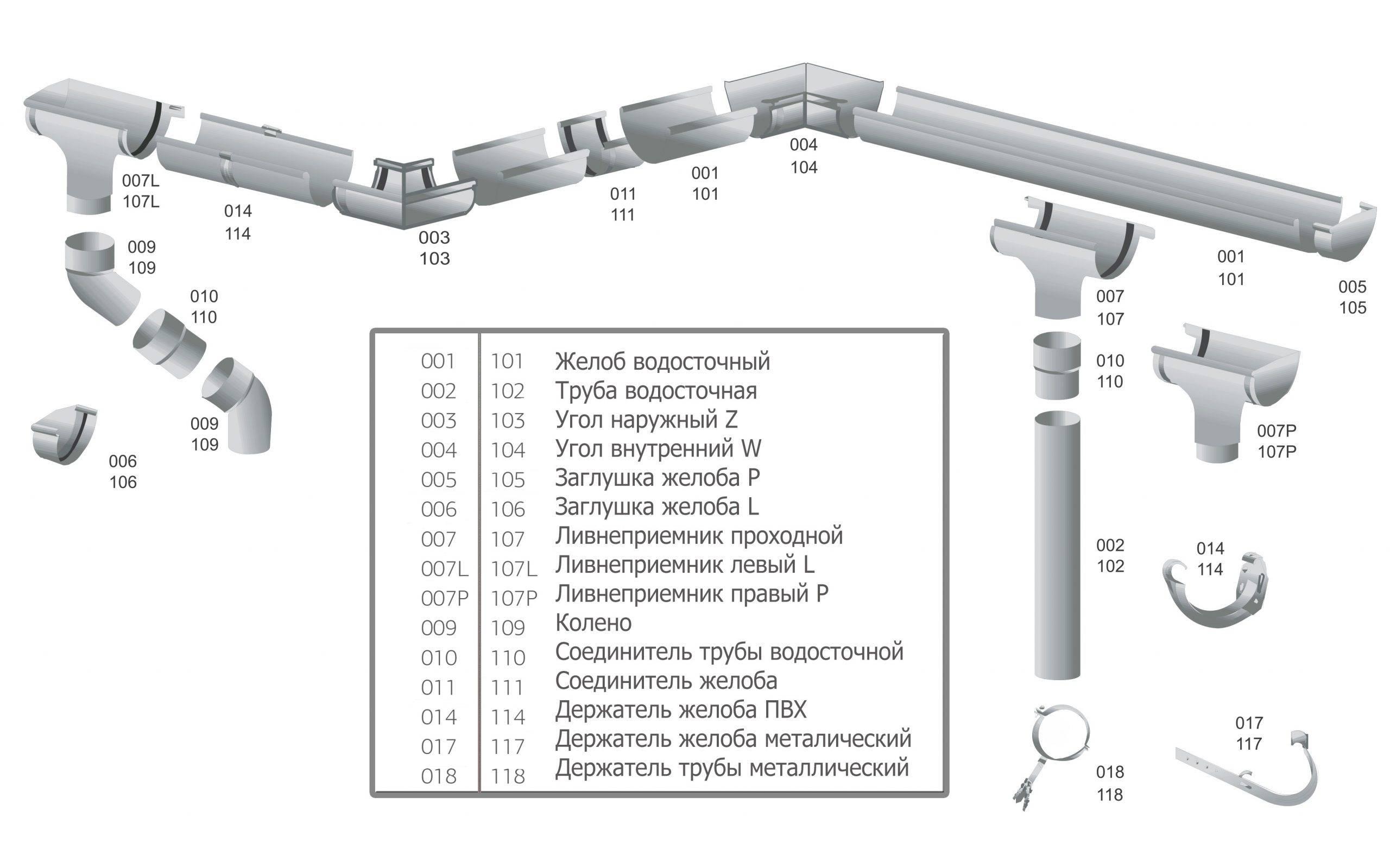 Сортамент и характеристики водосточных оцинкованных труб