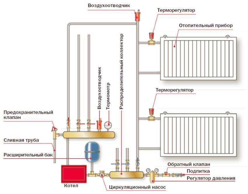 Замена радиаторов отопления в отопительный сезон в квартире зимой, как убавить отопление в квартире на батарее,можно ли менять батареи в отопительный сезон, как зимой поменять батарею.
