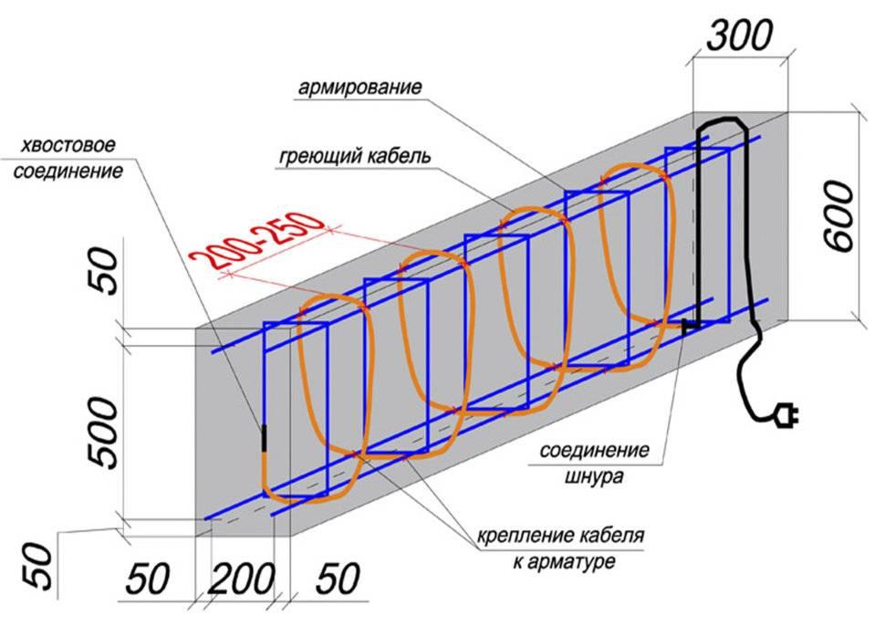 Прогрев бетона проводом пнсв: цели и технология
