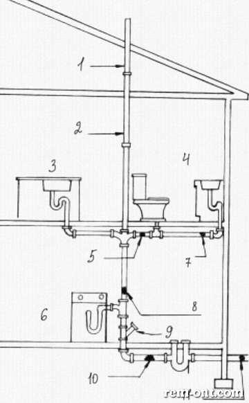 Вентиляция в канализации в частном доме, схема для обустройства воздухообмена своими руками