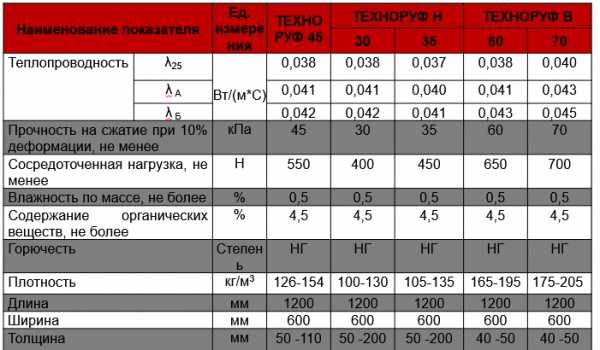 Rockwool технические характеристики обзор материала