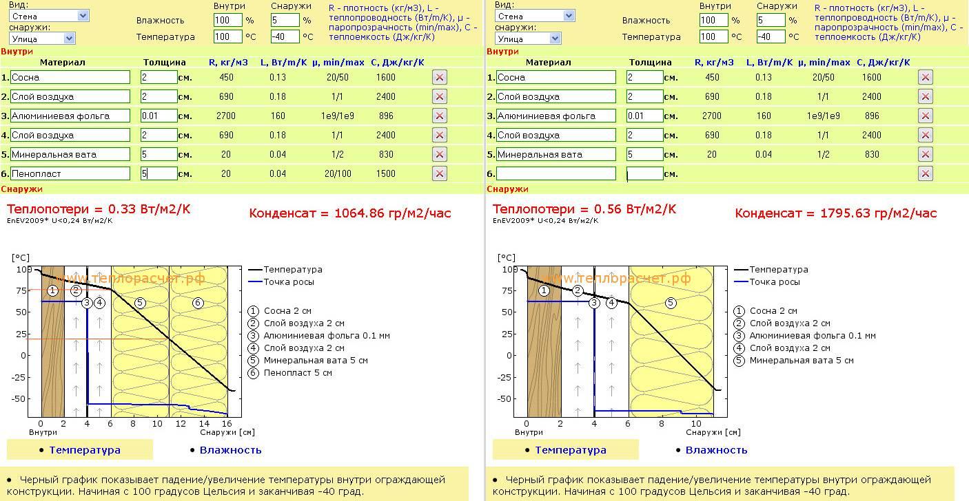 Как рассчитать количество утеплителя на крышу, теплоизоляционные материалы для кровли