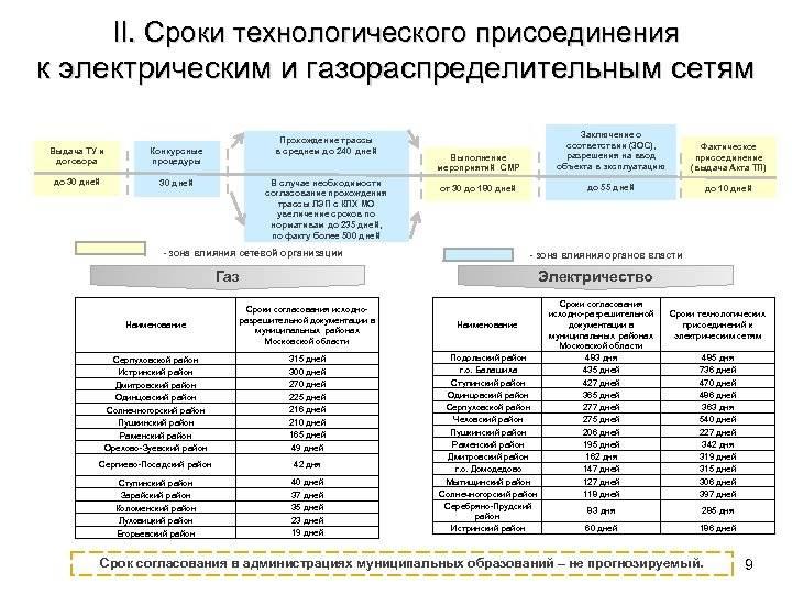 Постановление 1314 по газу с изменениями 2021г