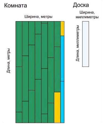 Как рассчитать ламинат