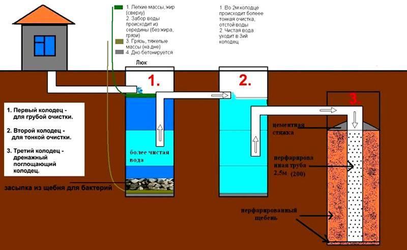 Выгребная яма или септик - все о канализации