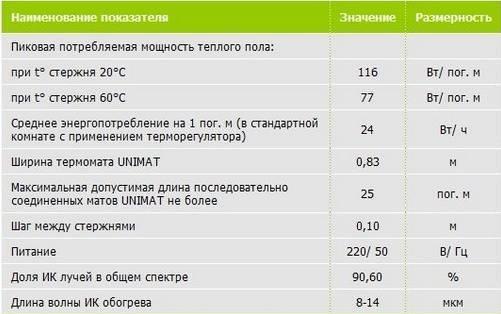 Электрический теплый пол: расход энергии, рейтинг производителей