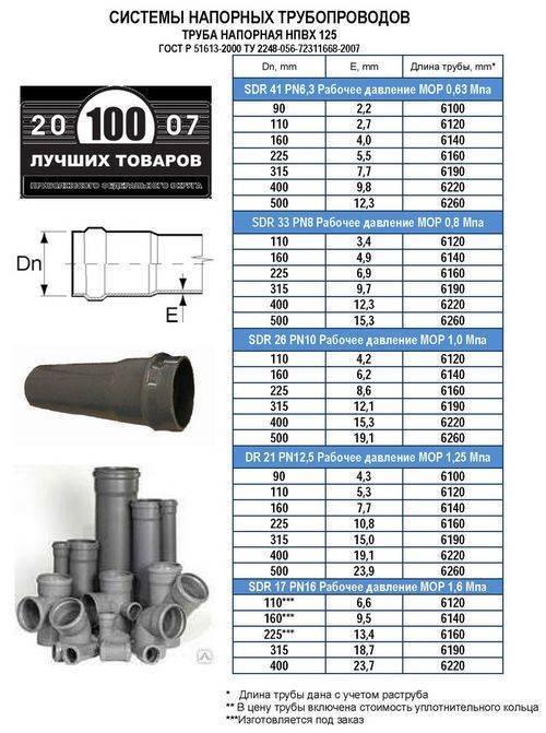 Труба канализационная рыжая: размеры пвх трубы для наружной канализации, чем отличается от серой и оранжевой