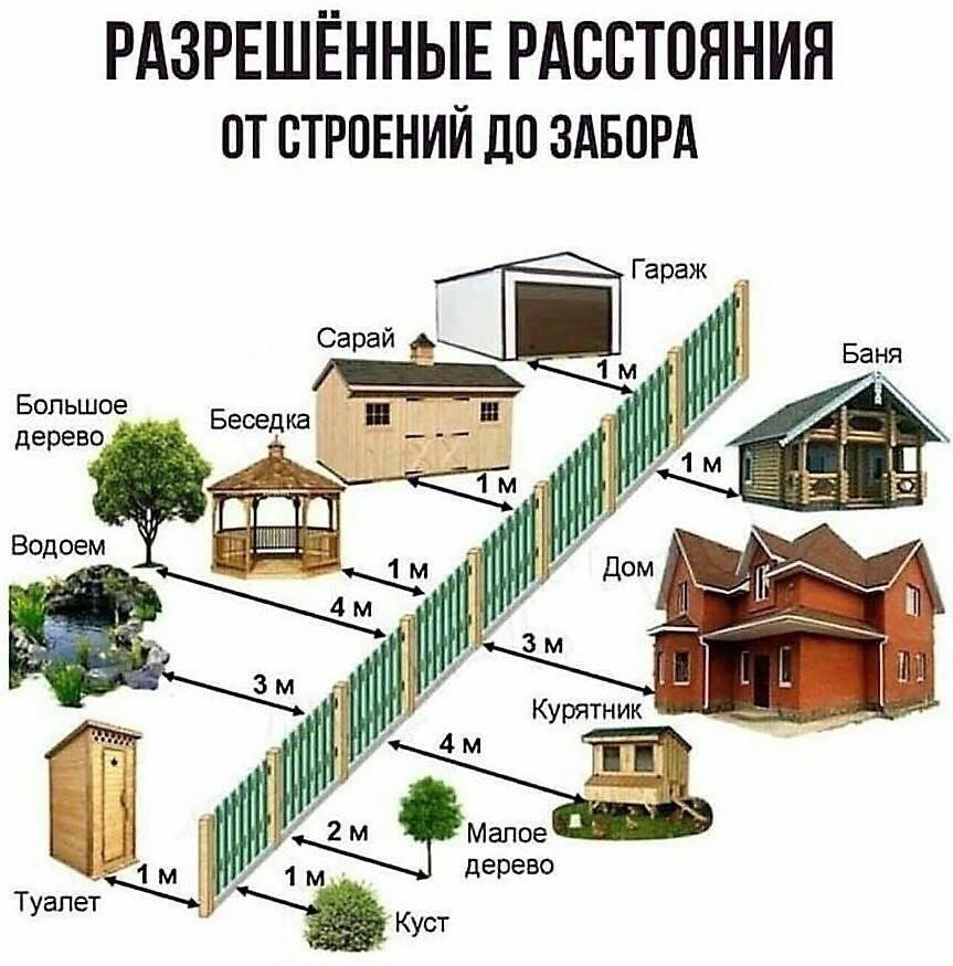 Расстояние от бани до дома, соседней бани, забора по снип и пб