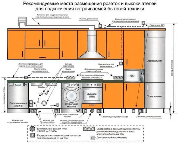 Расположение розеток на кухне: схема, высота установки, для встраиваемой техники