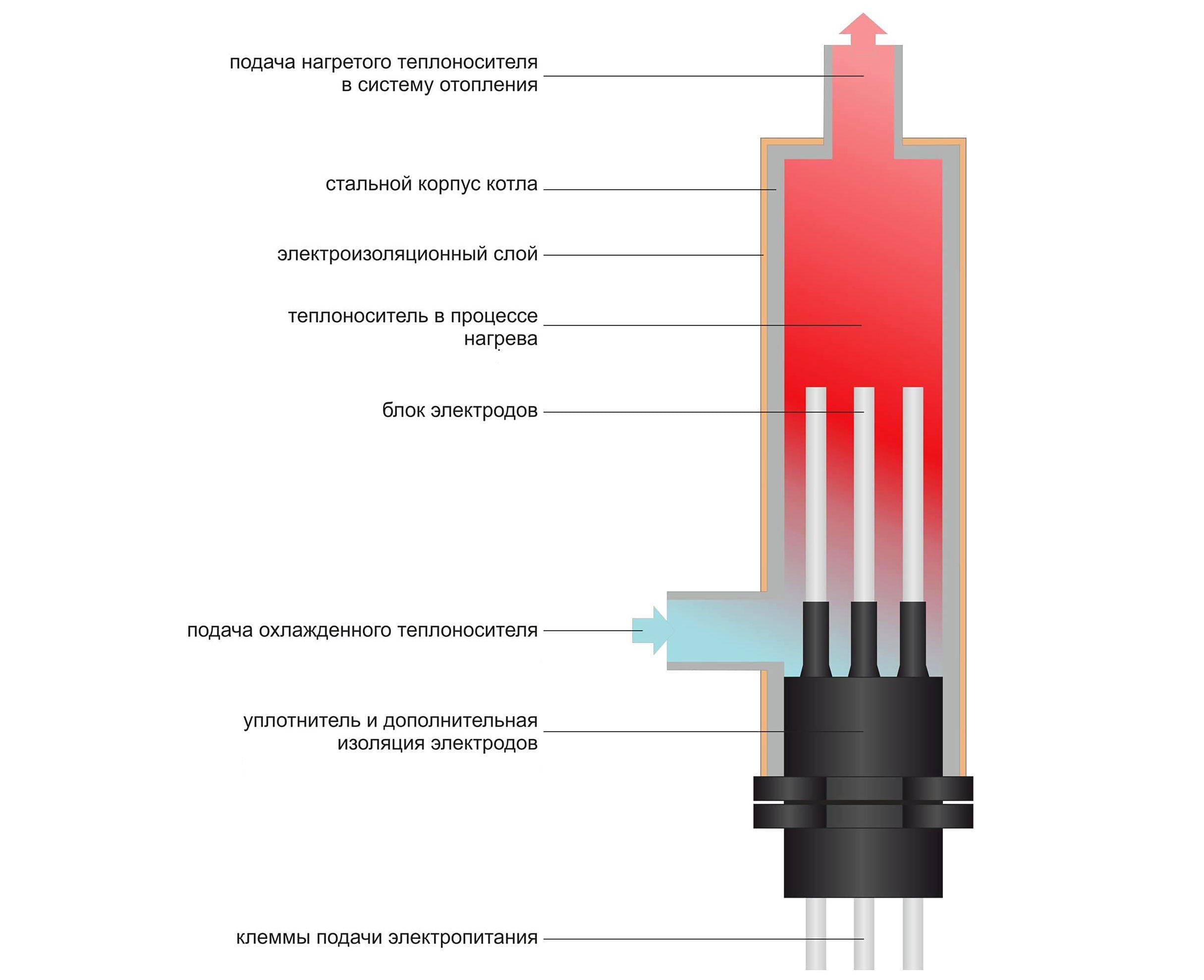 Виды и типы электрических котлов для отопления дома, тэновые, электродные и индукционные модели