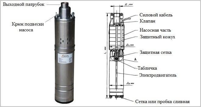 Поверхностные насосы для скважин: обзор и критерии выбора