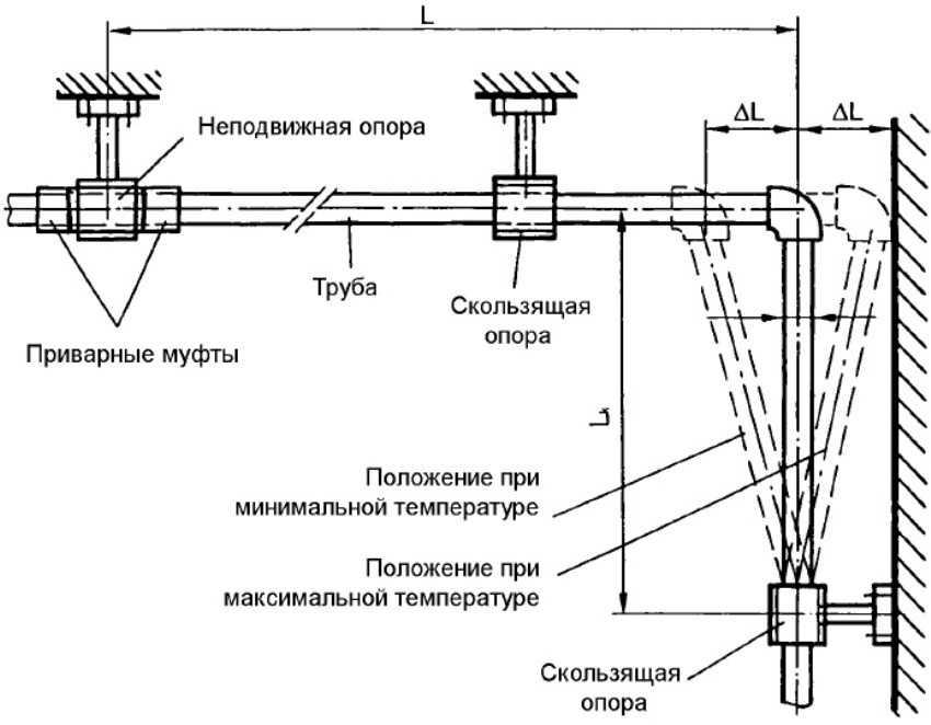 Как правильно рассчитать диаметр трубы для отопления?