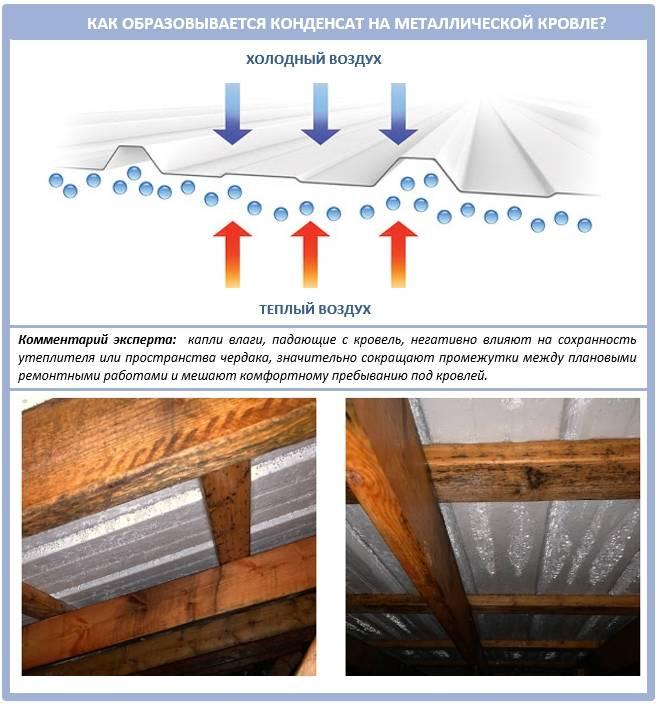 Необходимость организации вентиляции на чердаке