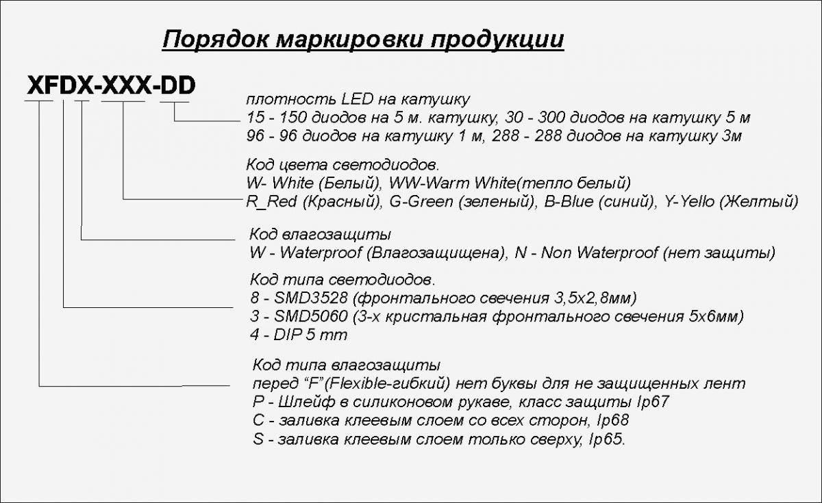 Советы по выбору светодиодной ленты для потолочного освещения