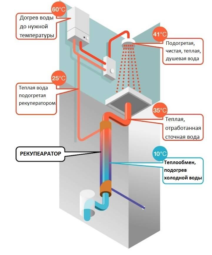 Рекуперация тепла в системах вентиляции частного дома и квартиры