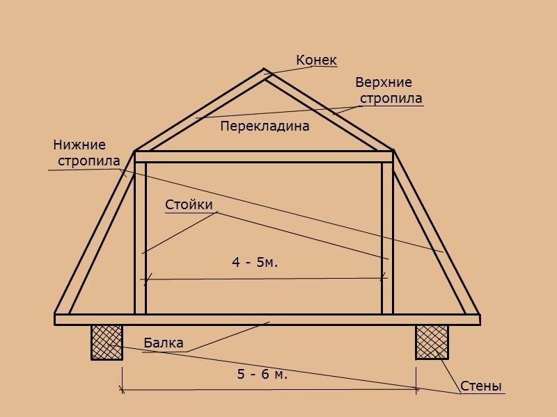 Мансардная крыша своими руками: чертеж и монтаж кровли фото, видео