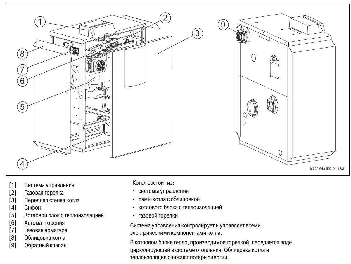 Котел газовый двухконтурный напольный: виды агрегатов, обзор производителей