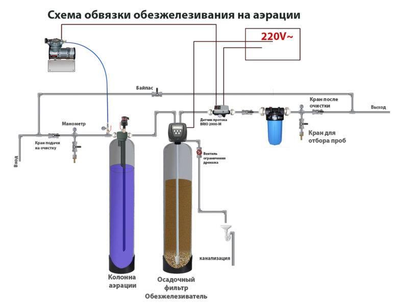 Какой фильтр для очистки воды от железа выбрать?