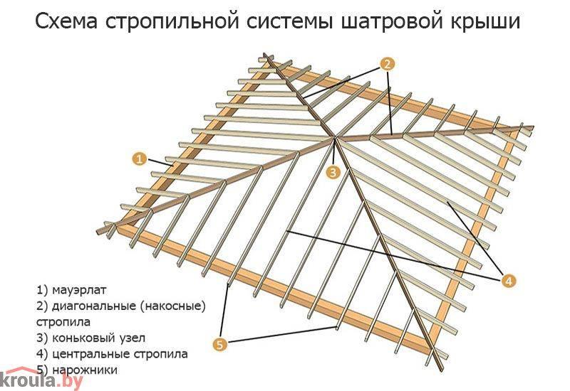 Стропильная система шатровой крыши: чертежи стропильной системы шатровых крыш и расчёты с помощью калькуляторов