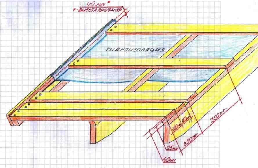 Шаг обрешетки под металлочерепицу - руководство