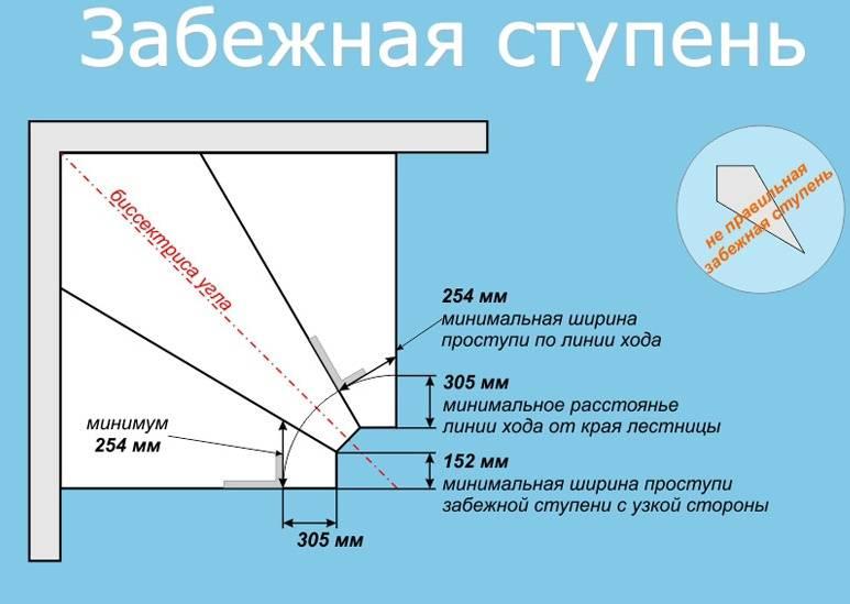 Лестница с поворотом на 90°, с забежными ступенями