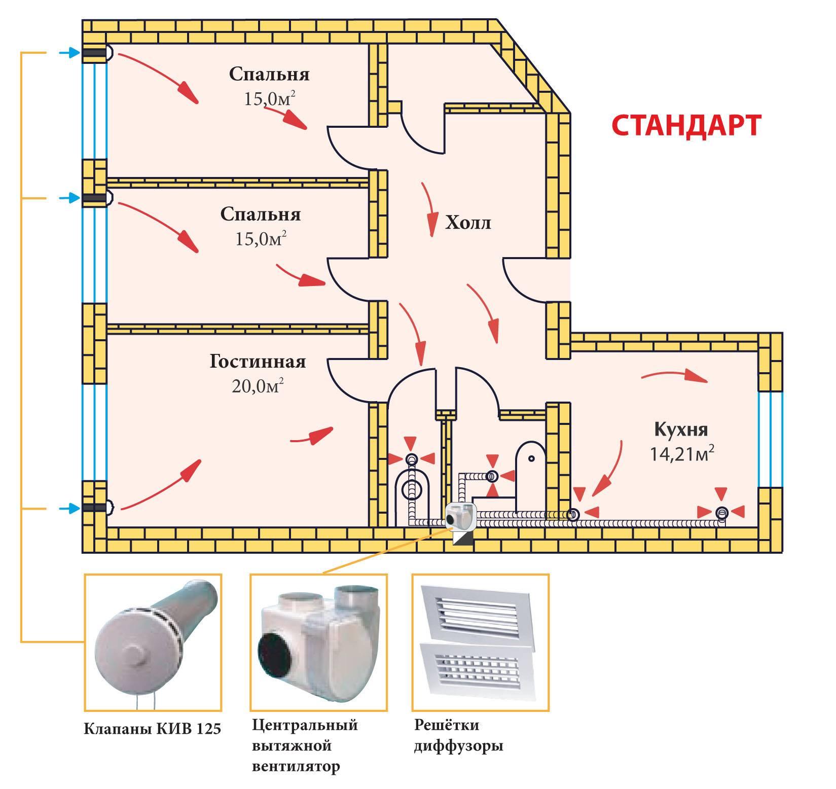 Вентиляция в доме из газобетона - как сделать своими руками