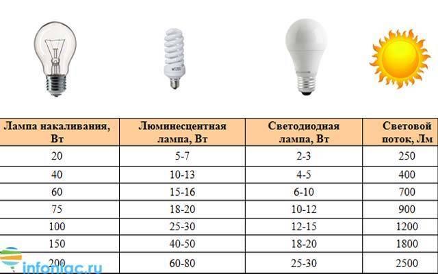 Соотношение мощностей светодиодных ламп и ламп накаливания