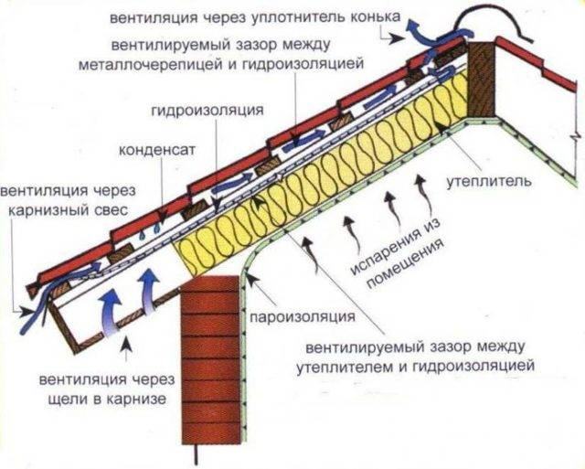 Монтаж гидроизоляции кровли: материалы и технологии