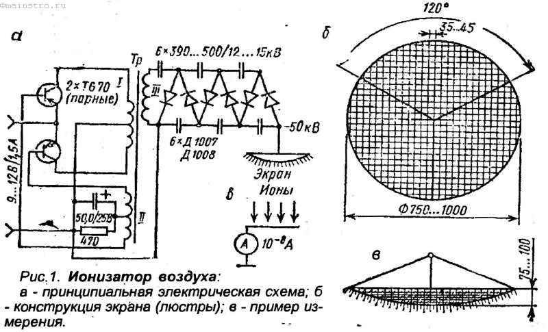 Выбор бытового ионизатора воздуха   климатическое оборудование для дома