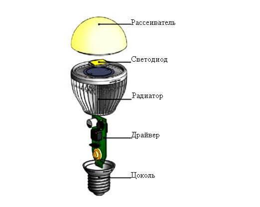 Устройство и принцип действия светодиода