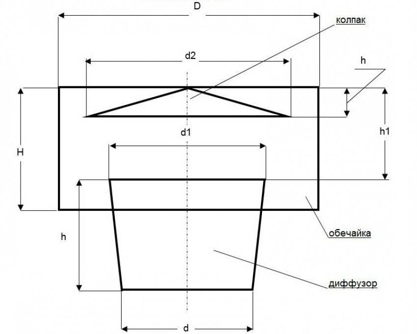 Вентиляционный дефлектор: разновидности, устройство + правила монтажа