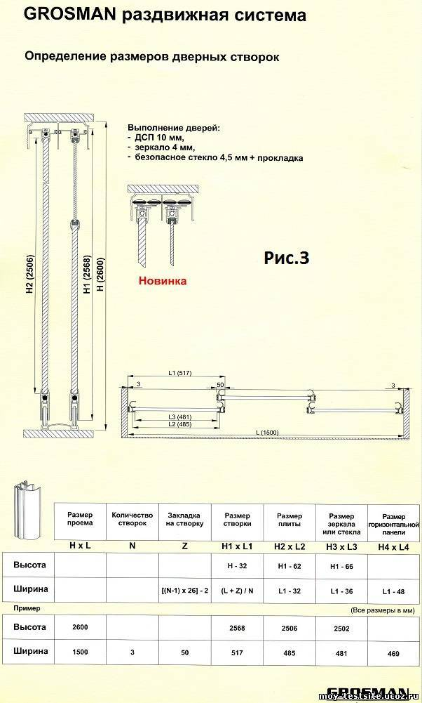 Как рассчитать размеры для дверей-купе и всех составляющих деталей