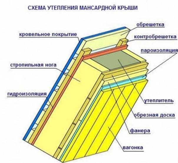 Как правильно утеплить крышу дома. конструкция кровли и схемы утепления