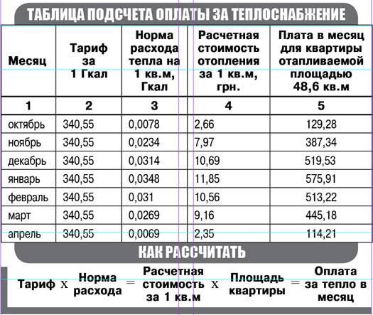 Калькулятор расчета платежей по общедомовому счетчику тепла - с пояснениями