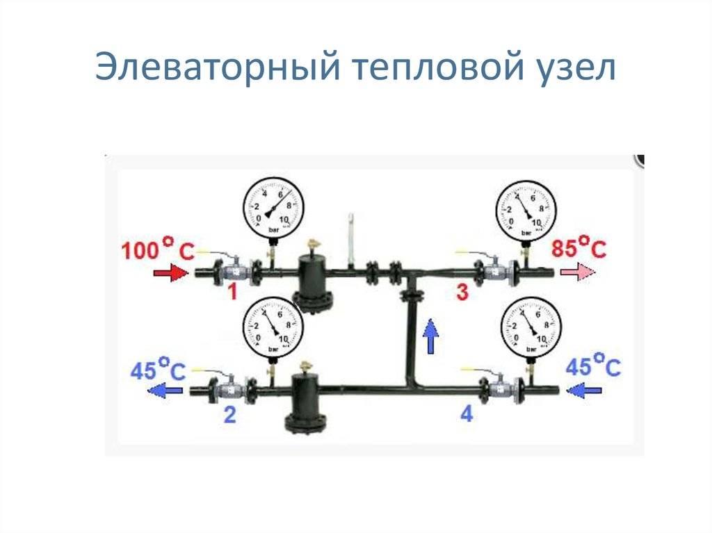 Элеваторный узел системы отопления: что это такое, схема теплового элеваторного узла, принцип работы в системе, устройство