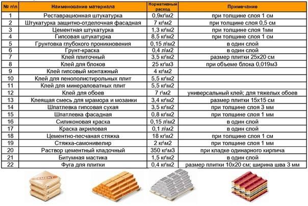Нормы расхода шпатлевки на 1 м2