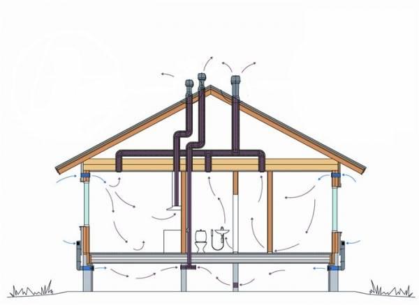 Вентиляция в частном доме своими руками: схема устройства