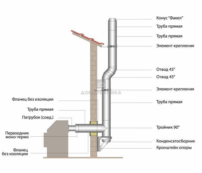 Сэндвич труба для печи – правила выбора и самостоятельного монтажа дымохода