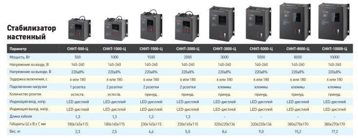Как выбрать стабилизатор напряжения для дачи 220 в