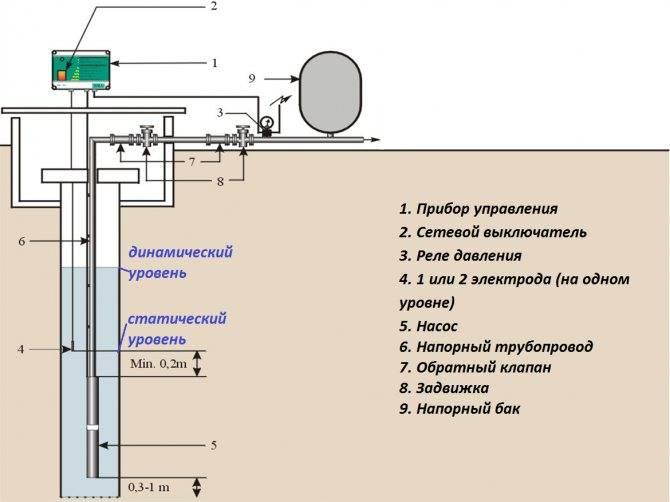 Выбор насоса для скважины по принципу действия